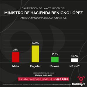 Ministro de Hacienda Multitarget