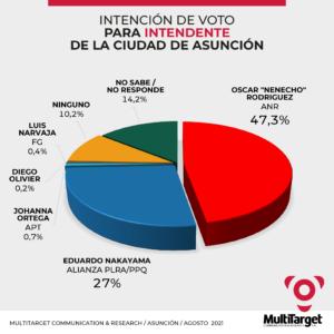 Intencion de Voto Estudio MultiTarget Asunción