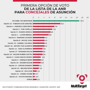 Primera Opción Electoral a concejal por Asunción por la ANR